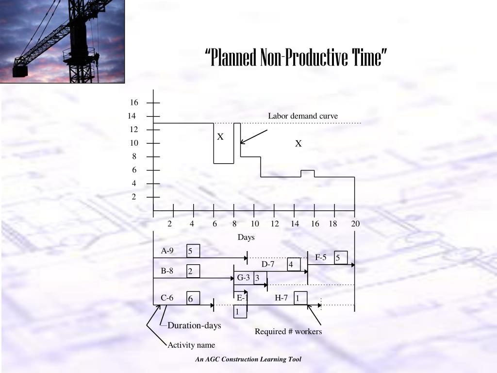 """""""Planned Non-Productive Time"""""""