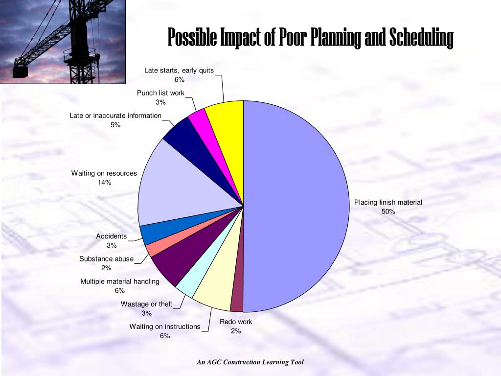 Possible Impact of Poor Planning and Scheduling