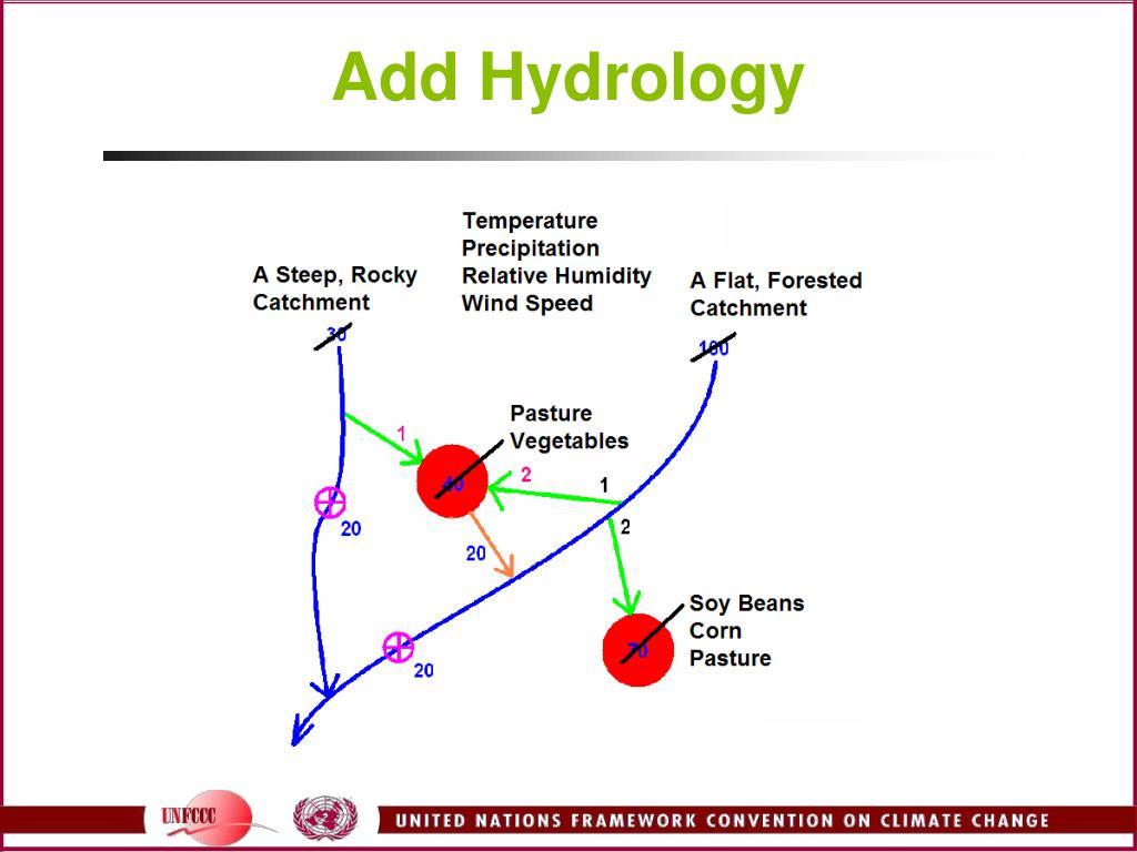 Add Hydrology