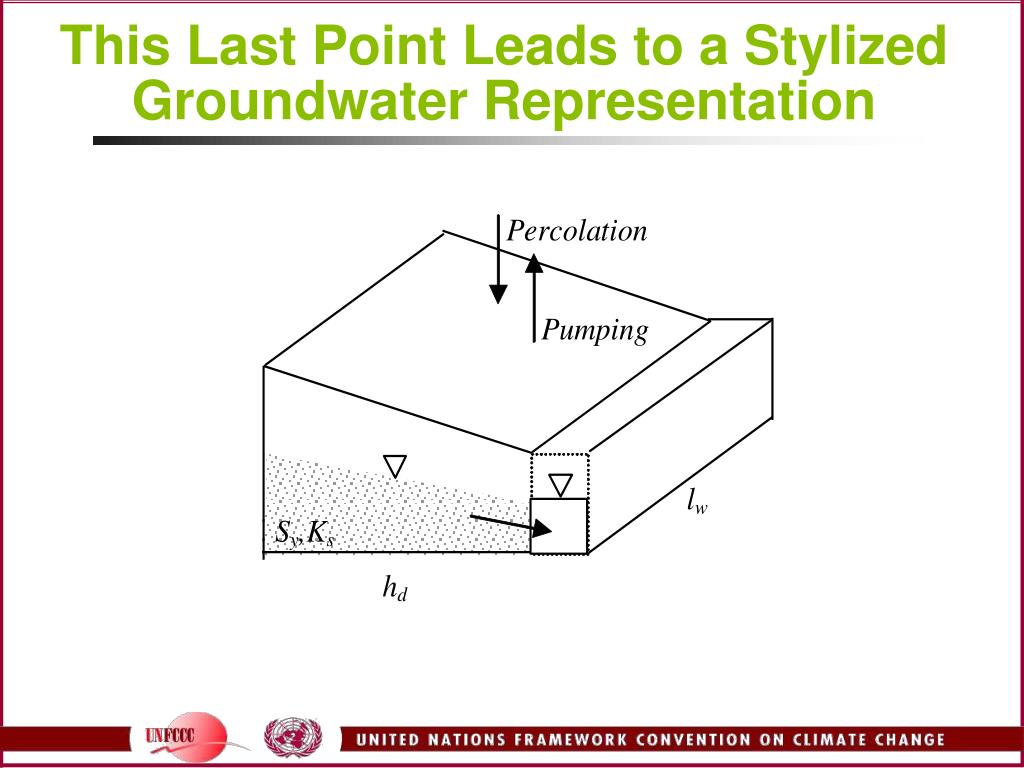 This Last Point Leads to a Stylized Groundwater Representation