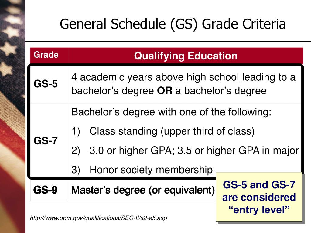 "GS-5 and GS-7 are considered ""entry level"""