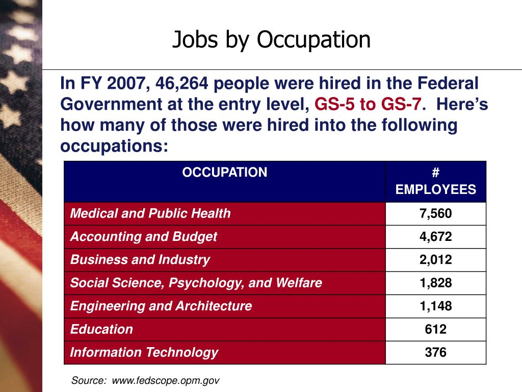 Jobs by Occupation