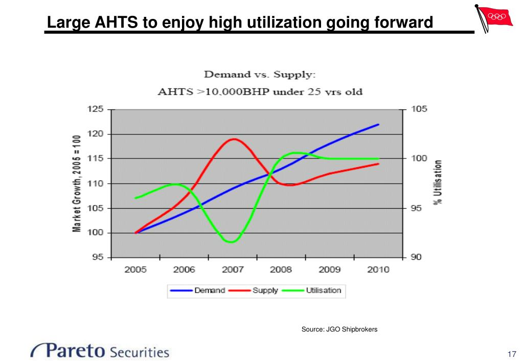 Large AHTS to enjoy high utilization going forward