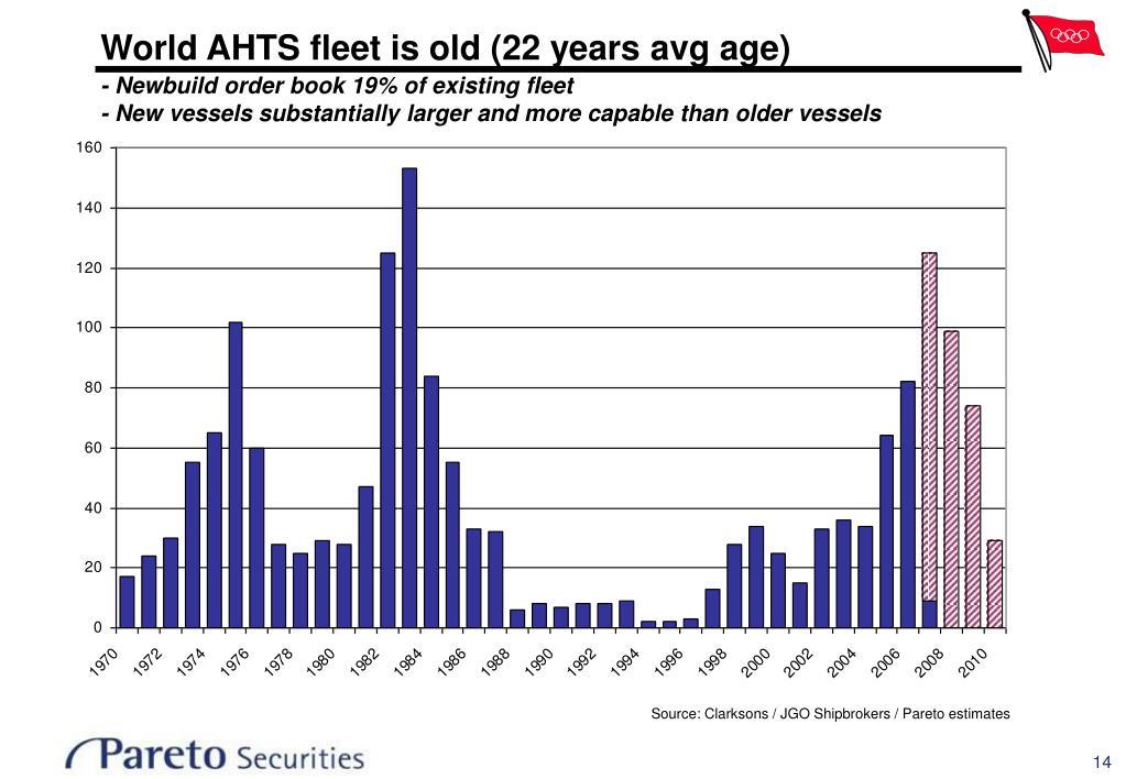 World AHTS fleet is old (22 years avg age)