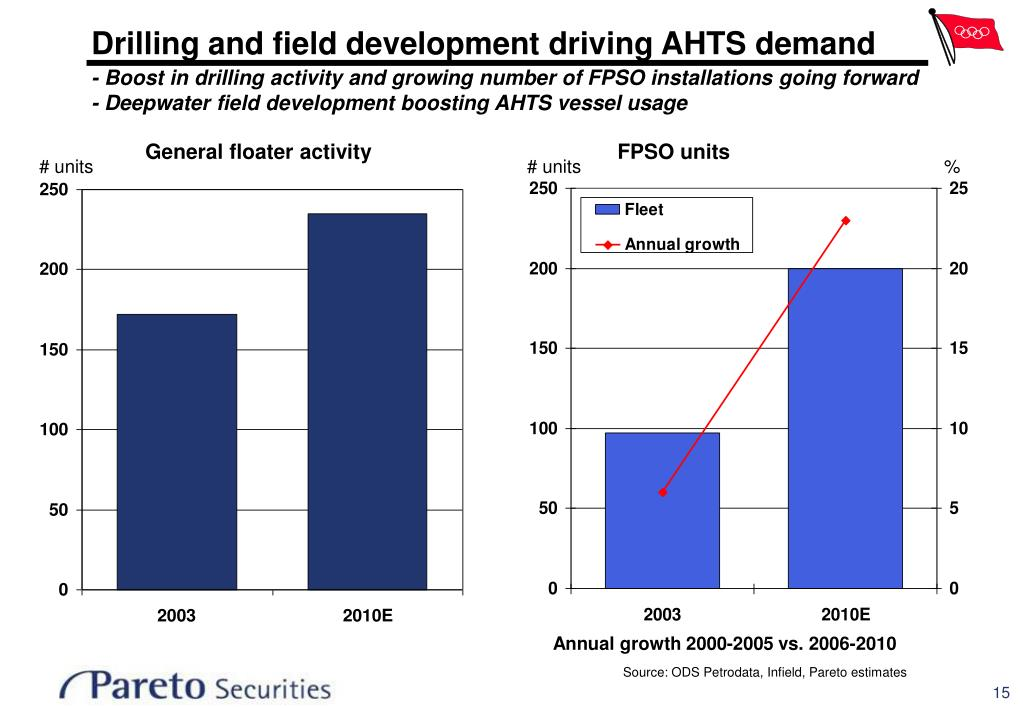 Drilling and field development driving AHTS demand