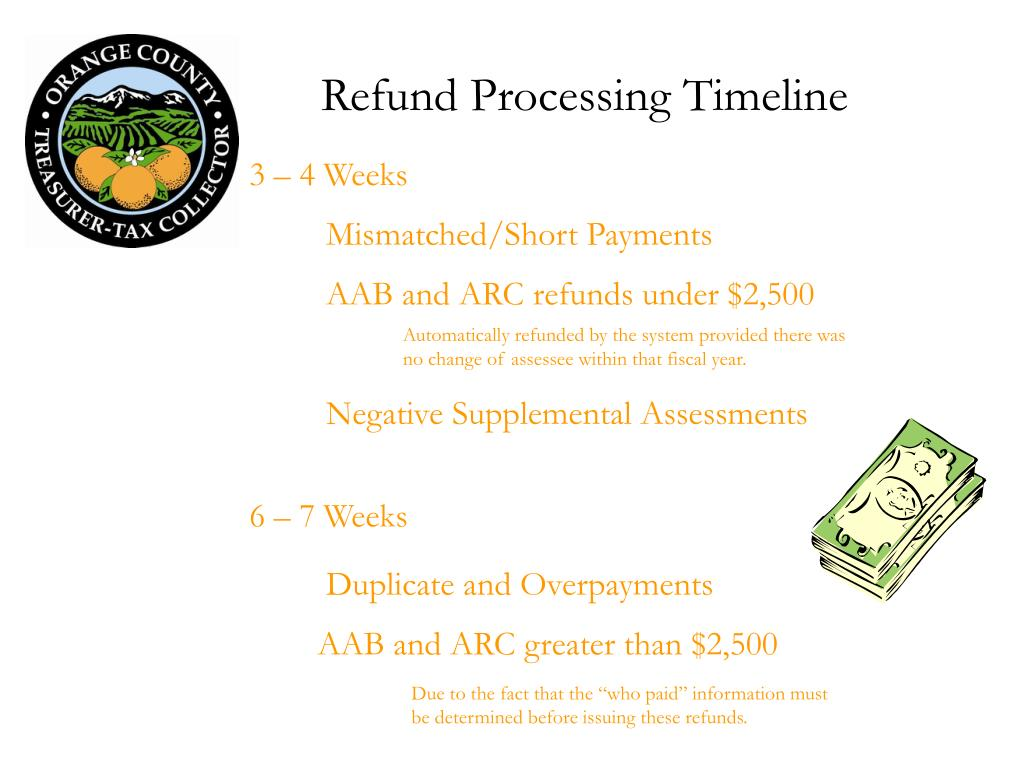 Refund Processing Timeline