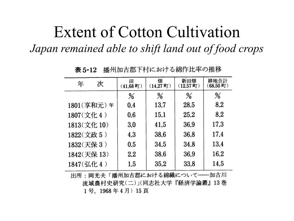 Extent of Cotton Cultivation
