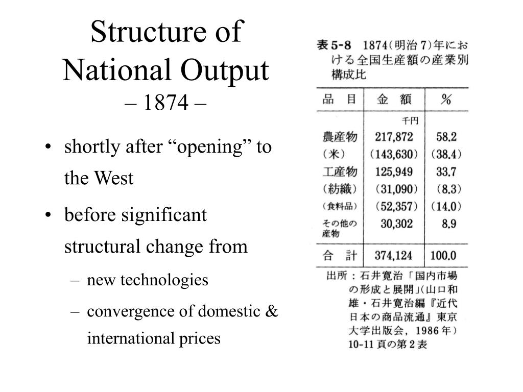 Structure of National Output