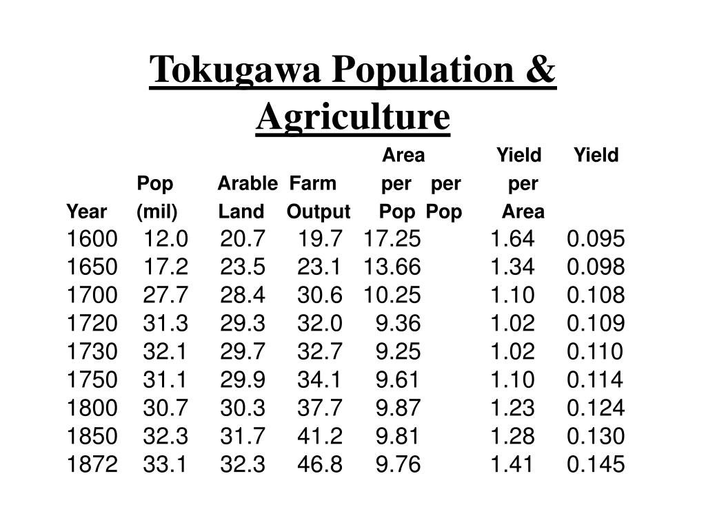 Tokugawa Population & Agriculture
