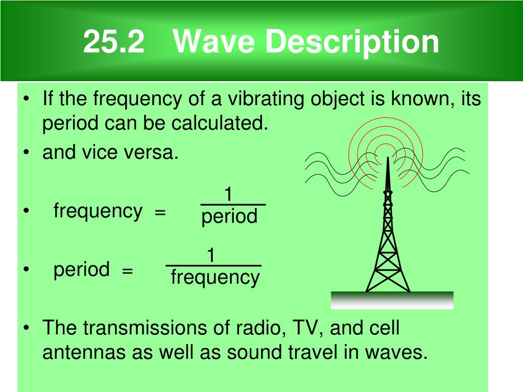 25.2   Wave Description