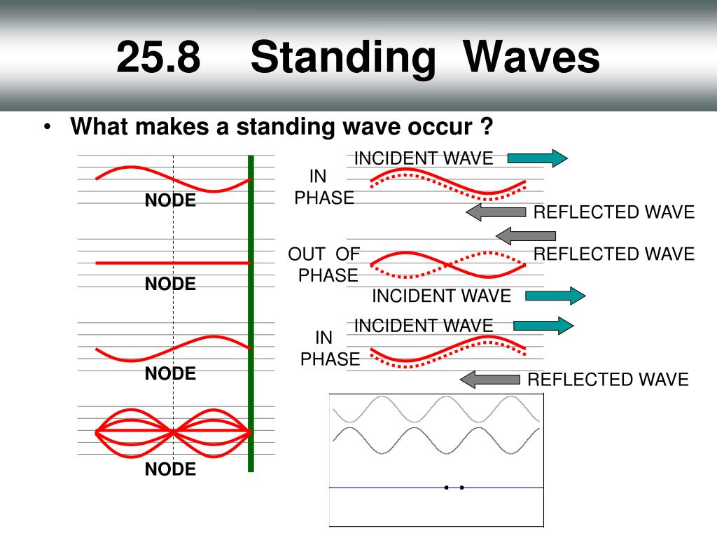 25.8    Standing  Waves