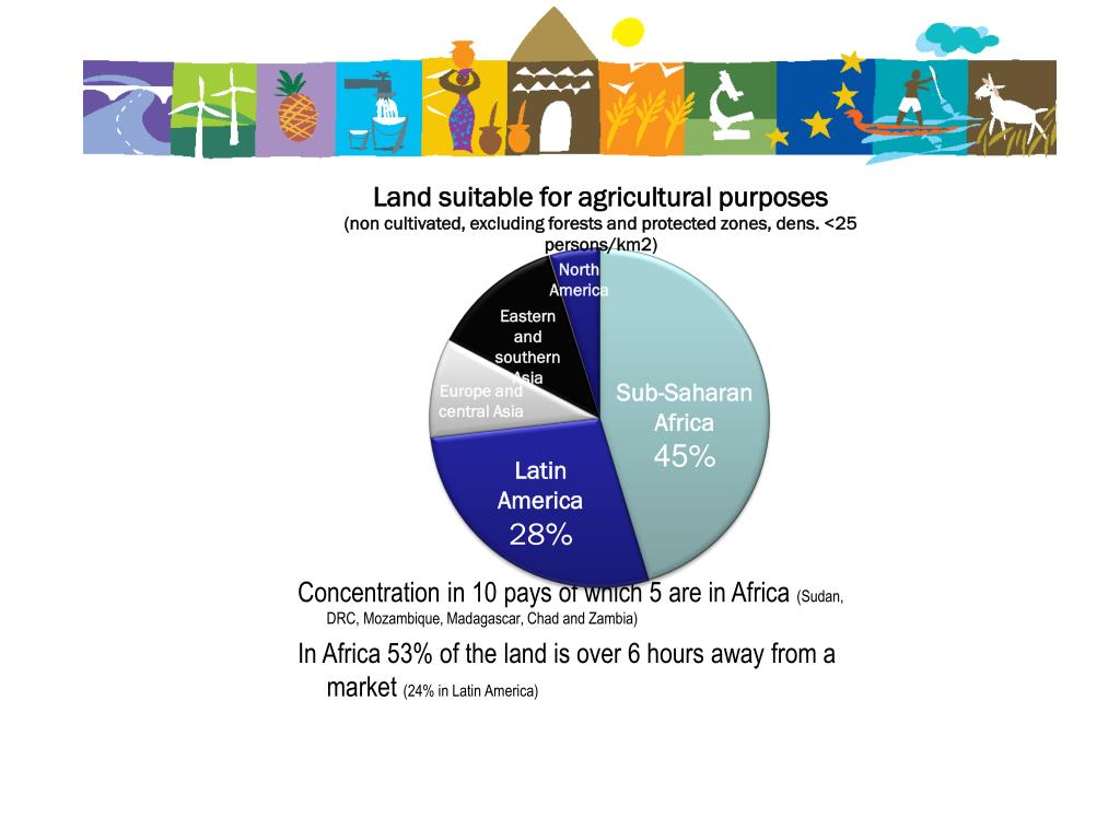Concentration in 10 pays of which 5 are in Africa