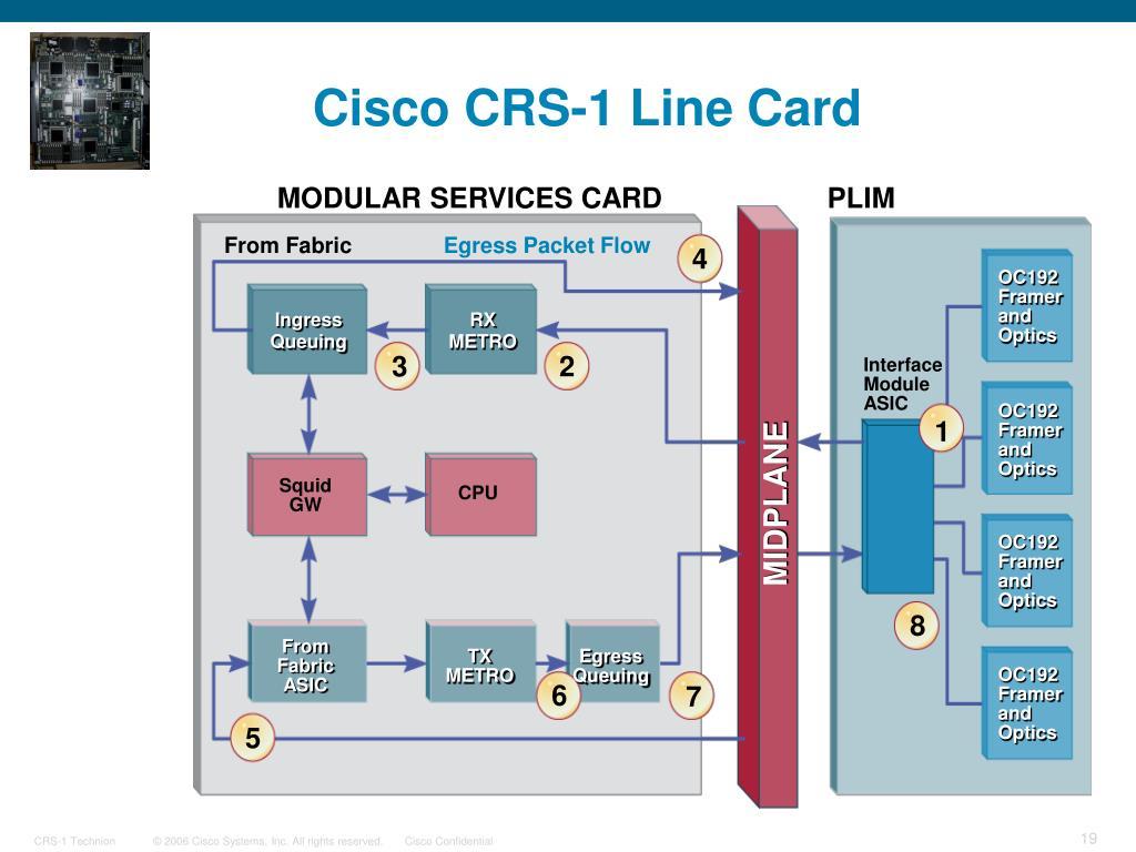 Cisco CRS-1 Line Card