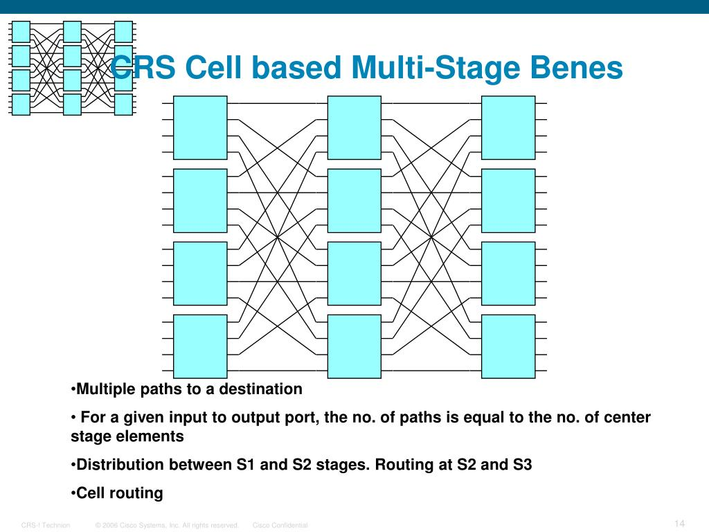 CRS Cell based Multi-Stage Benes