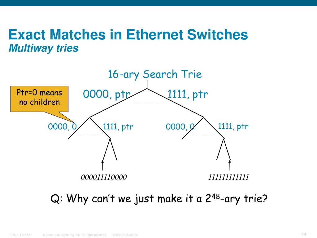 Exact Matches in Ethernet Switches
