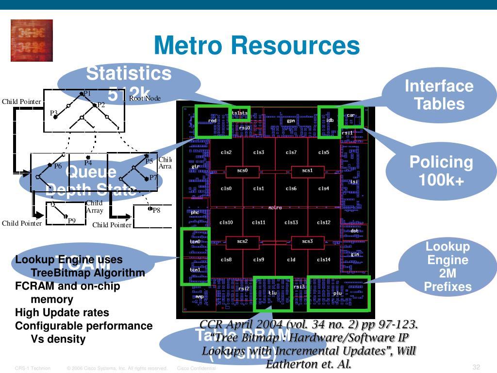 Metro Resources