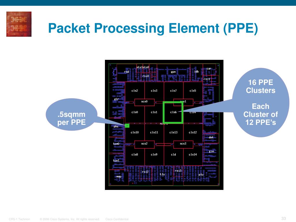 Packet Processing Element (PPE)