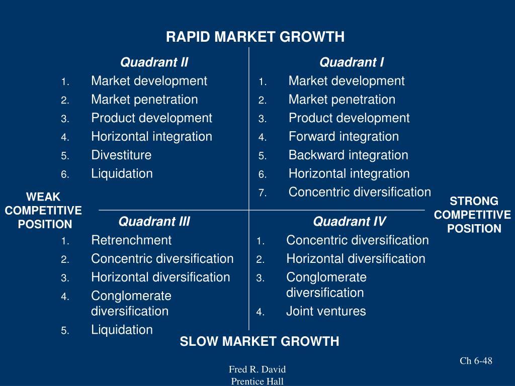 RAPID MARKET GROWTH