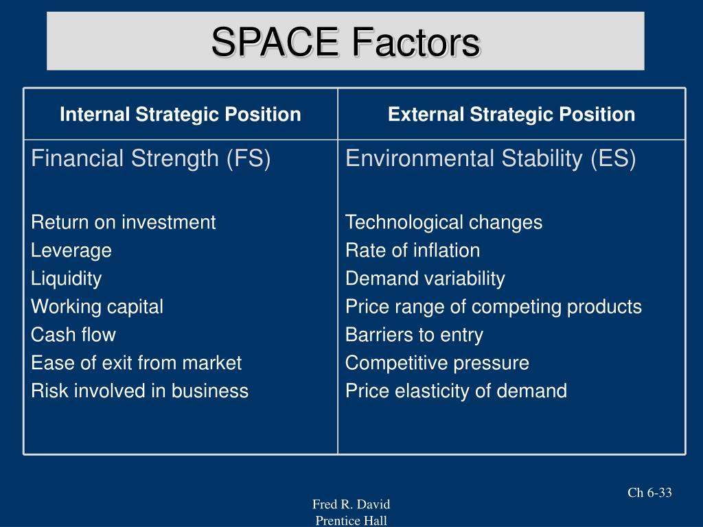 Internal Strategic Position