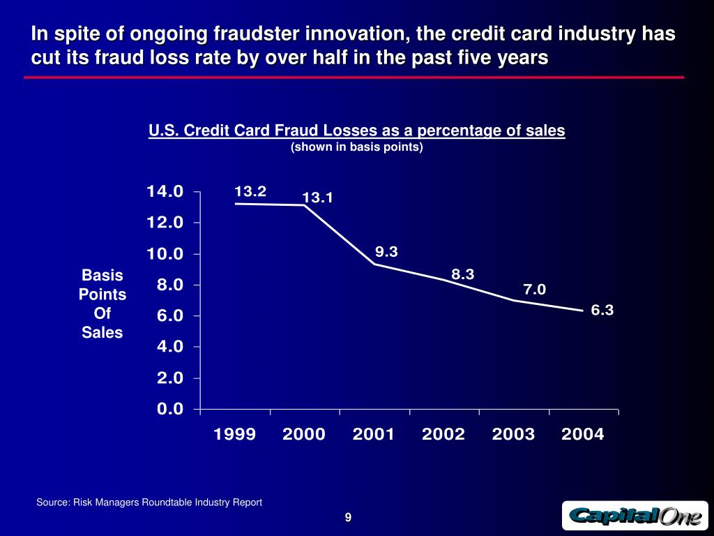 In spite of ongoing fraudster innovation, the credit card industry has cut its fraud loss rate by over half in the past five years