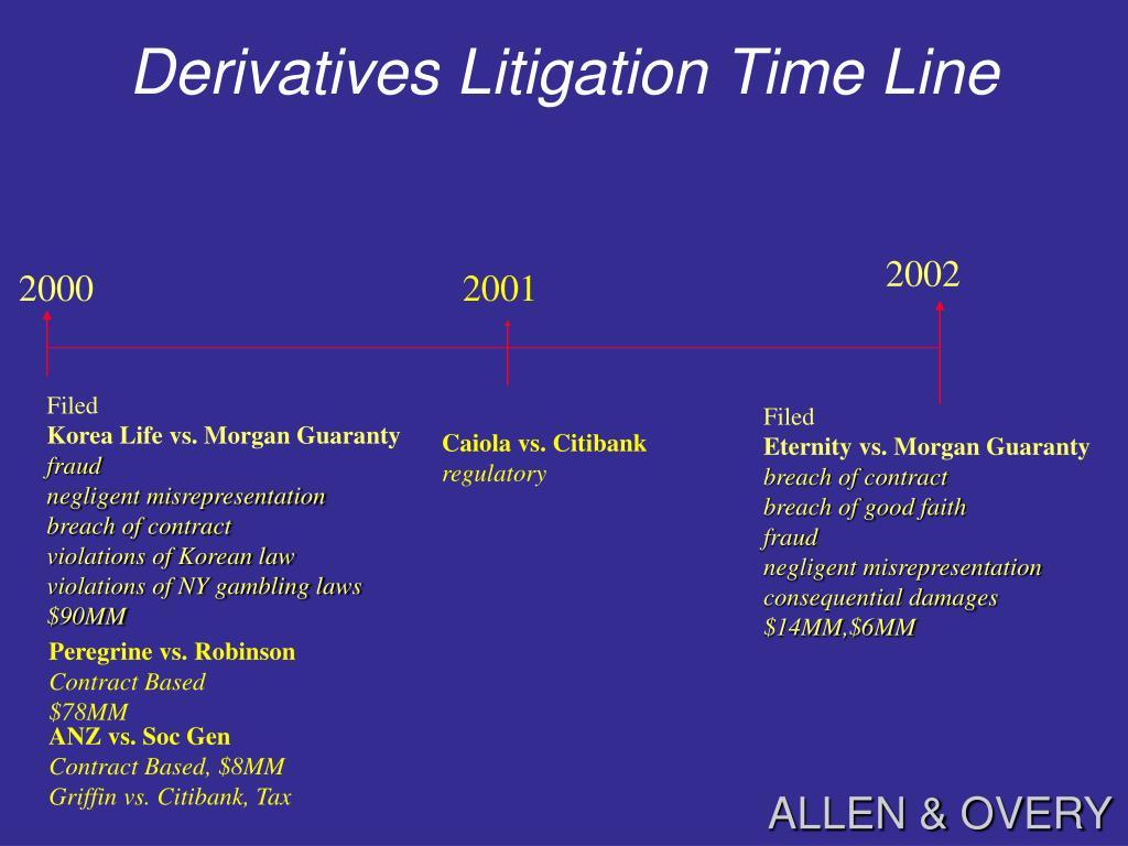 Derivatives Litigation Time Line