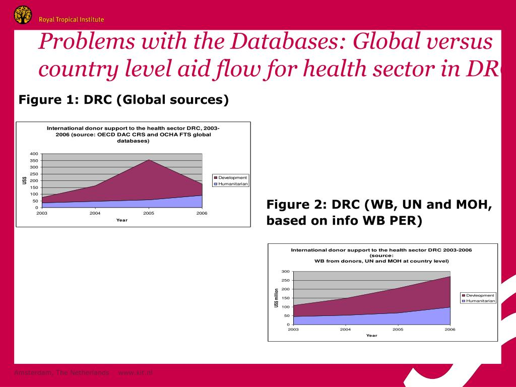 Problems with the Databases: Global versus country level aid flow for health sector in DRC