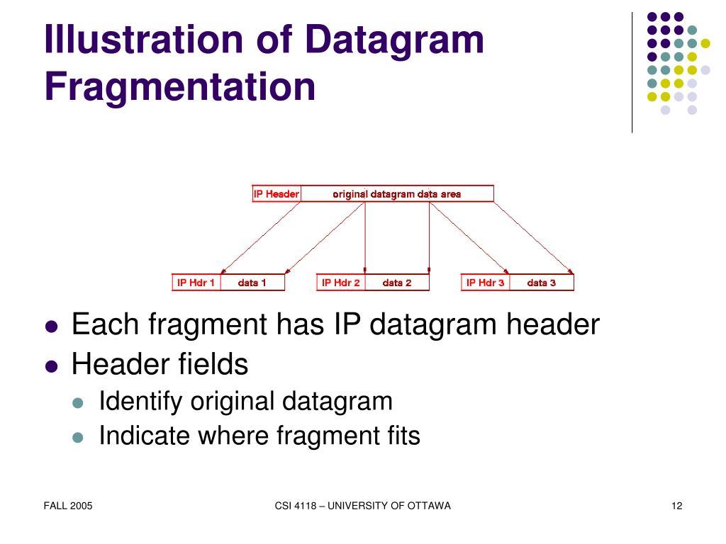 Illustration of Datagram Fragmentation