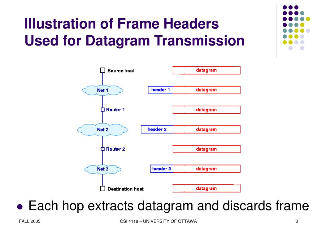 Illustration of Frame Headers