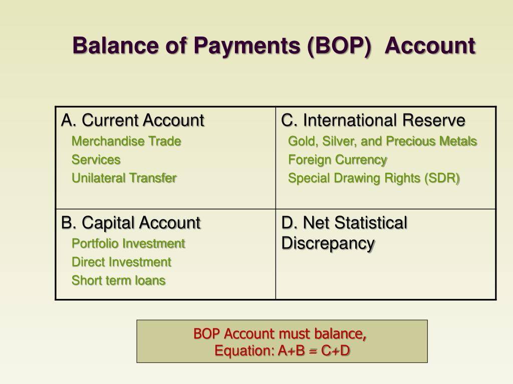 Balance of Payments (BOP)  Account