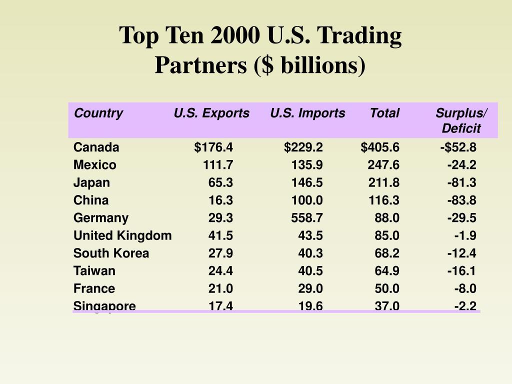 Top Ten 2000 U.S. Trading