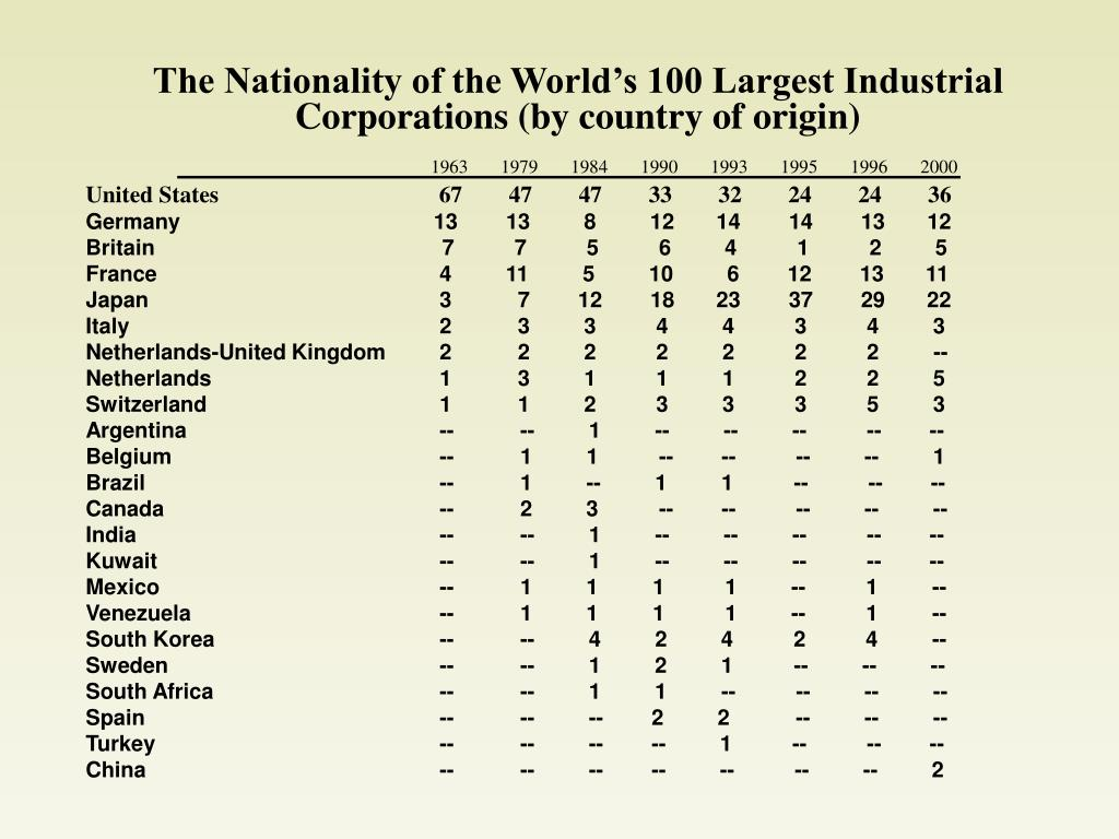 The Nationality of the World's 100 Largest Industrial Corporations (by country of origin)