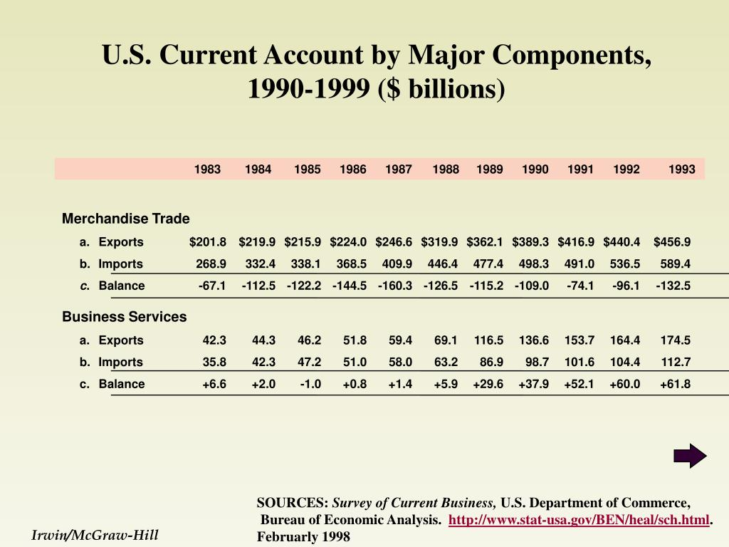 U.S. Current Account by Major Components, 1990-1999 ($ billions)