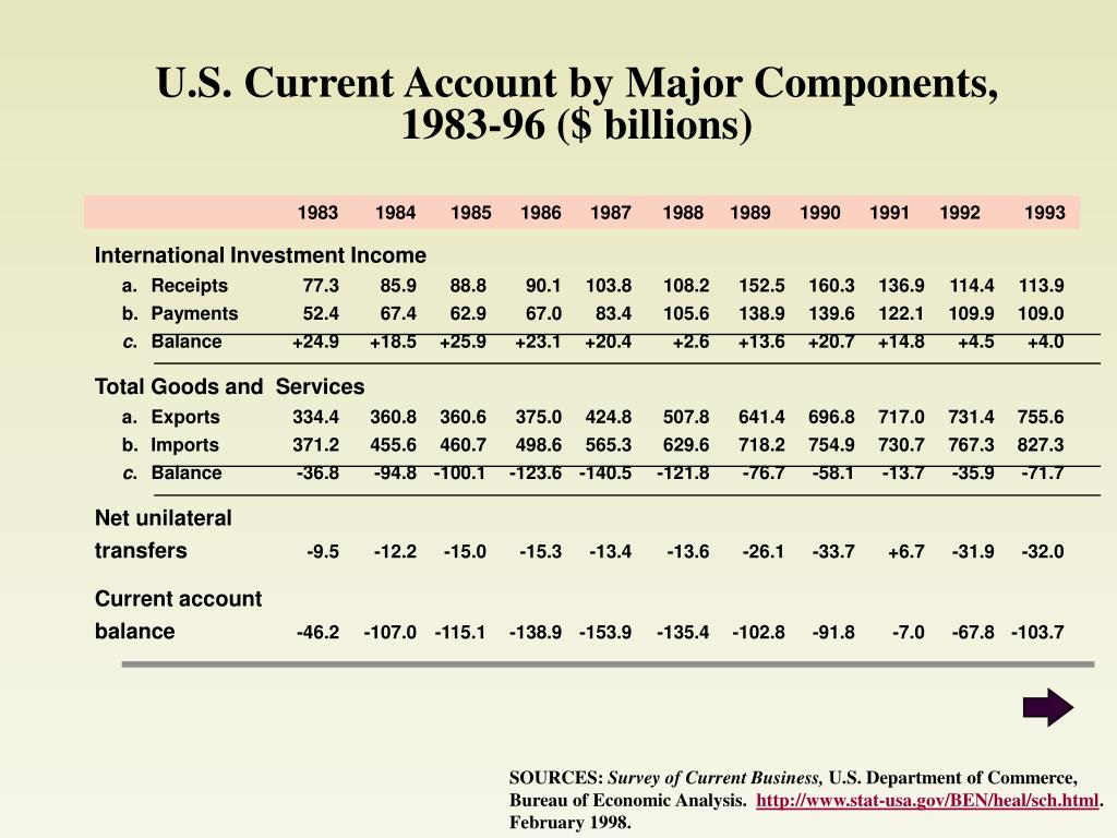 U.S. Current Account by Major Components, 1983-96 ($ billions)