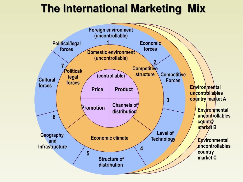 The International Marketing  Mix