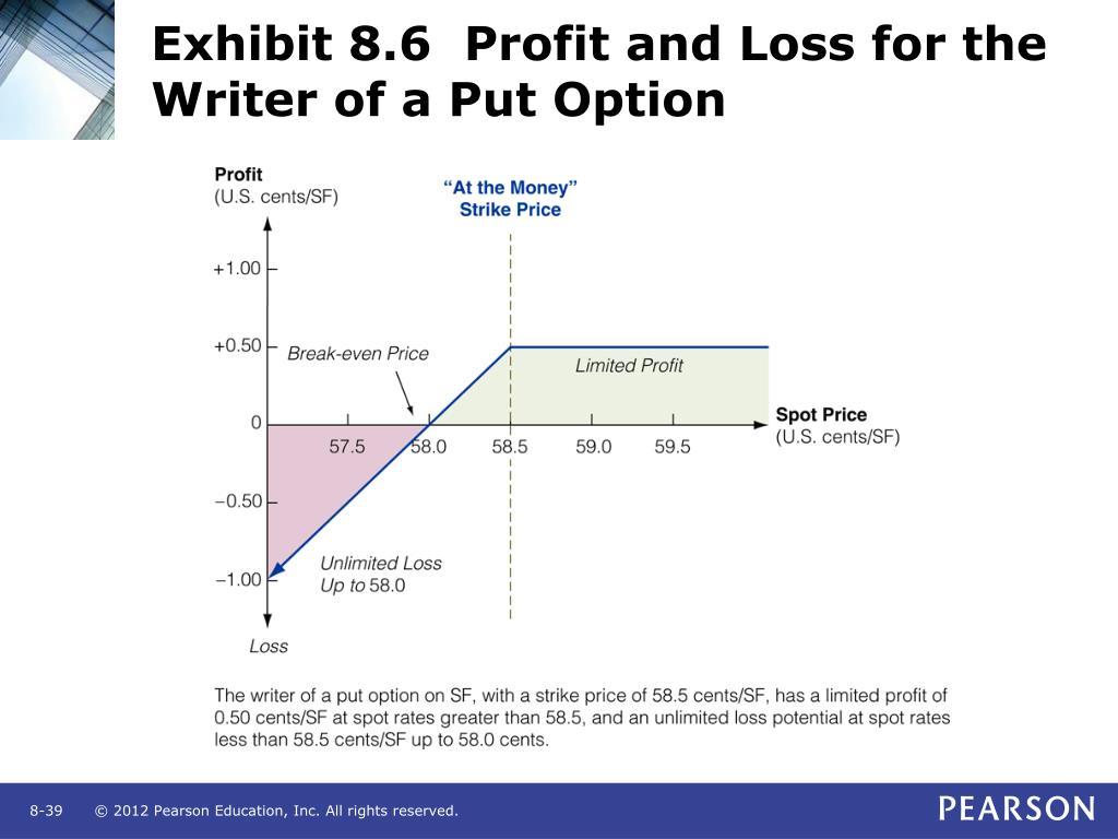 Fx options profit calculator