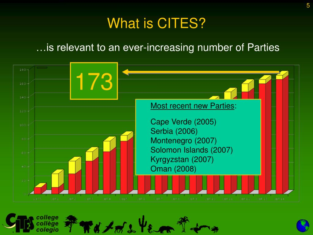 What is CITES?