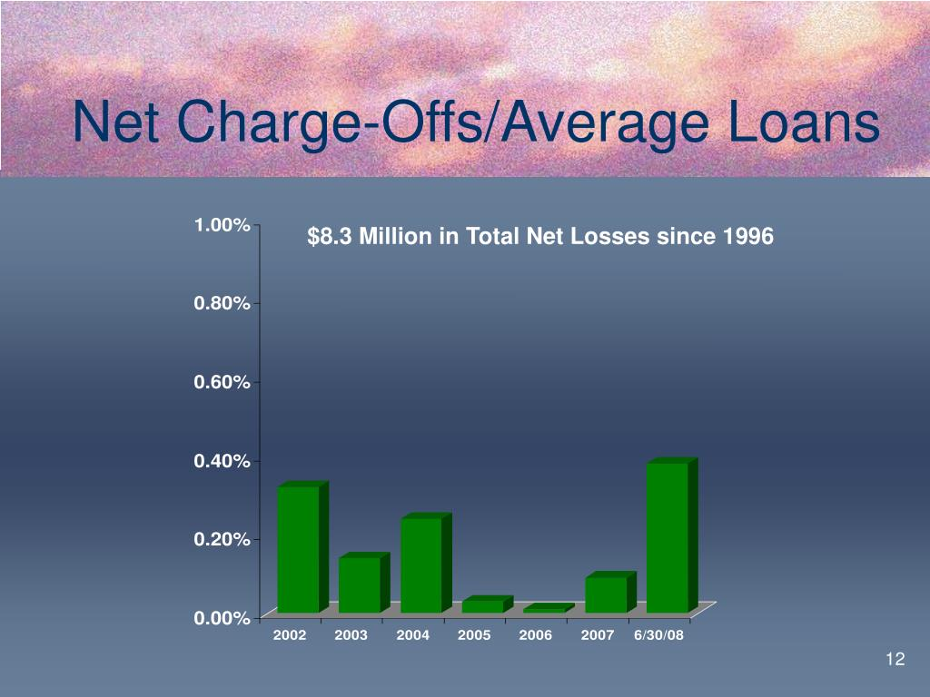 Net Charge-Offs/Average Loans