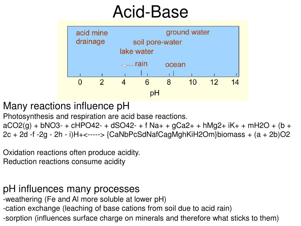 Acid-Base
