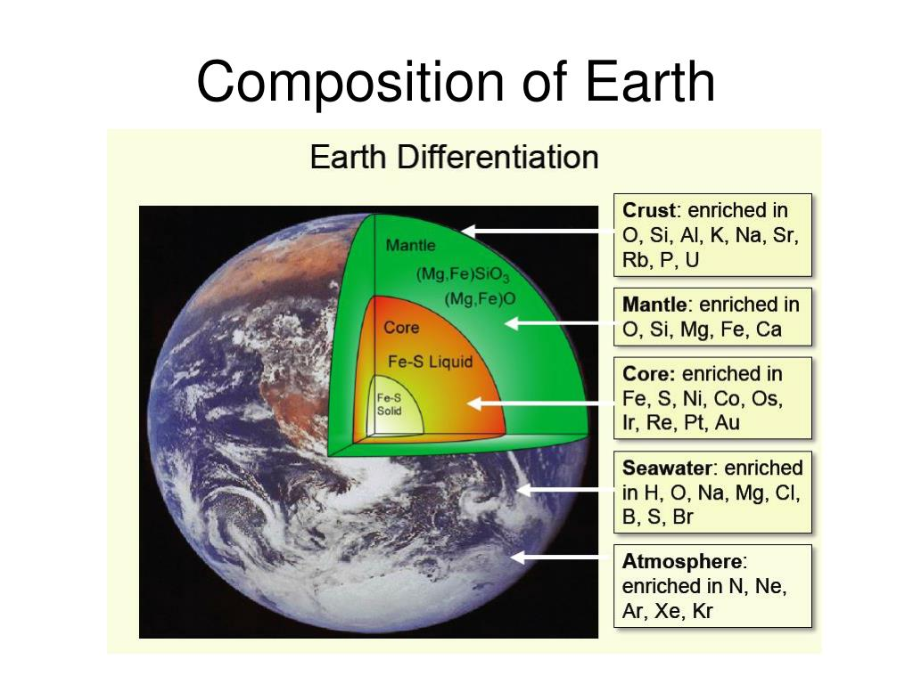 Composition of Earth
