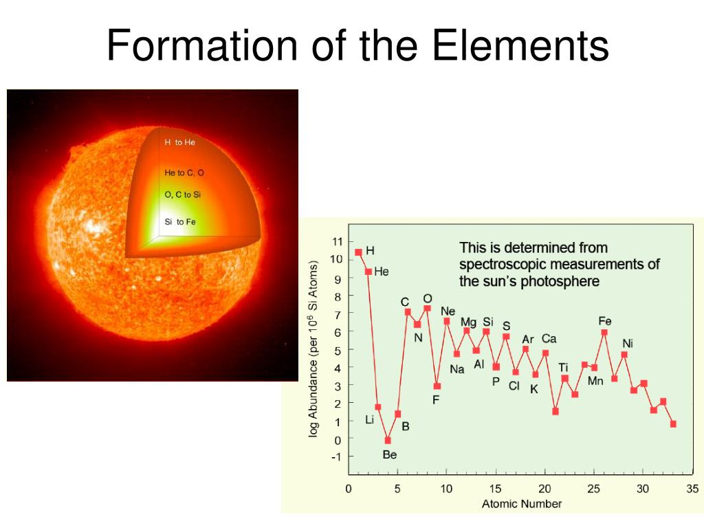 Formation of the Elements