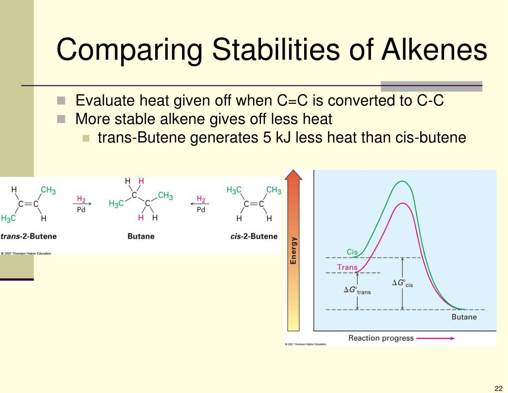 Comparing Stabilities of Alkenes