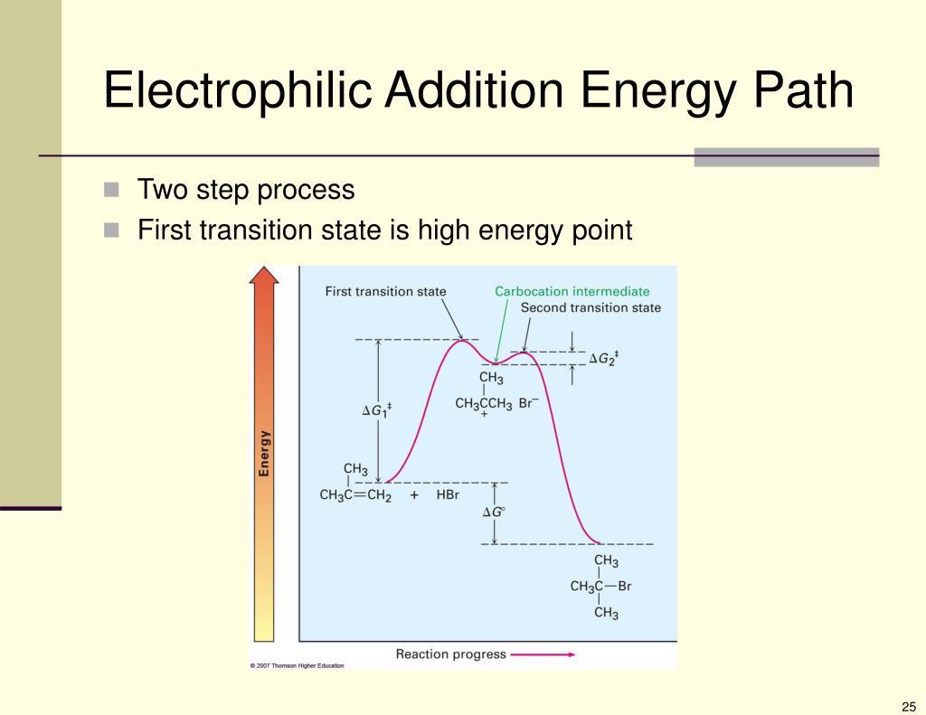 Electrophilic Addition Energy Path