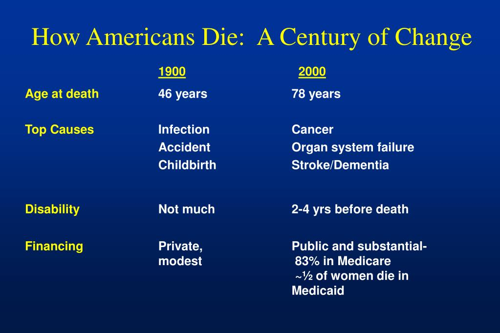How Americans Die:  A Century of Change