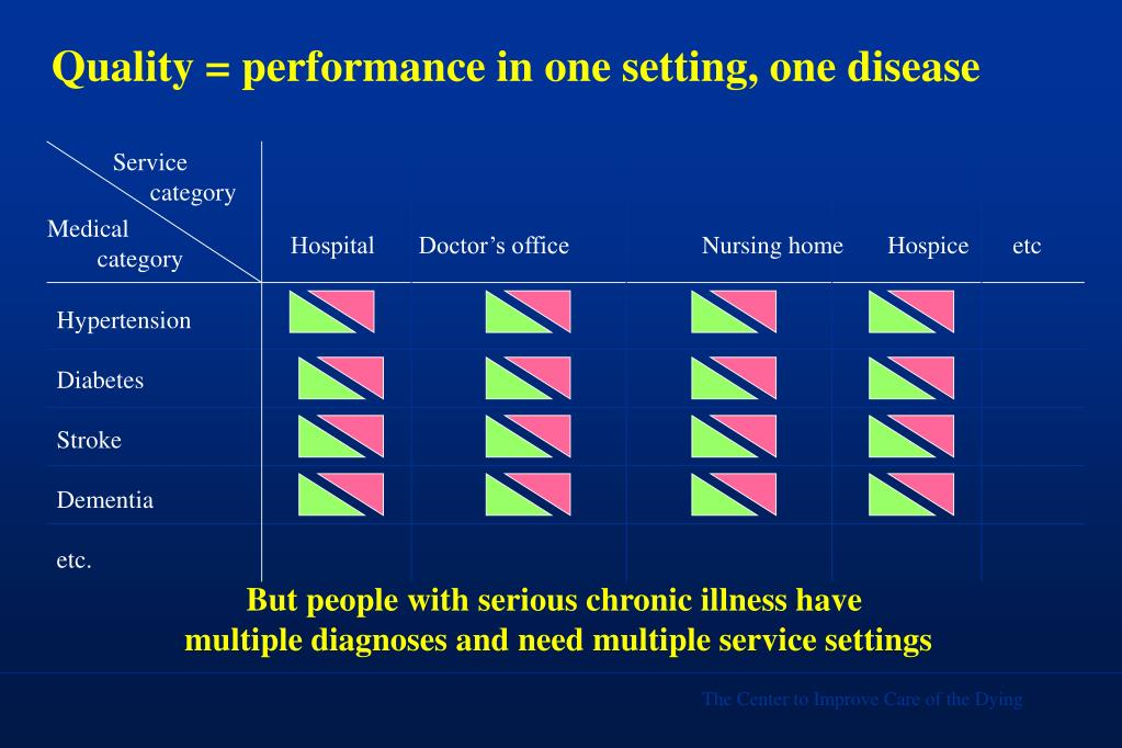 Quality = performance in one setting, one disease