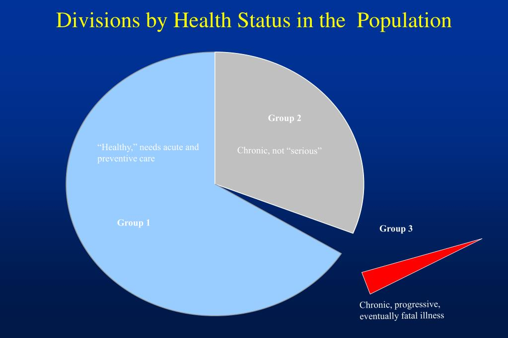 Divisions by Health Status in the  Population