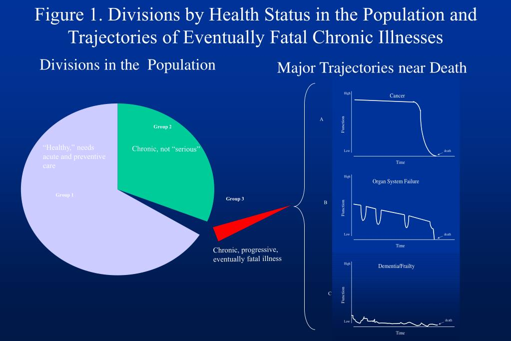 Figure 1. Divisions by Health Status in the Population and Trajectories of Eventually Fatal Chronic Illnesses