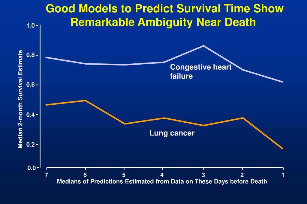 Good Models to Predict Survival Time Show Remarkable Ambiguity Near Death