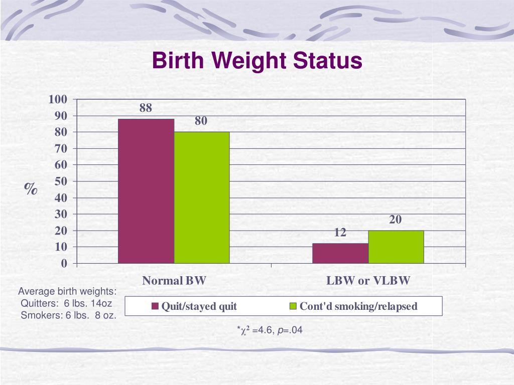 Birth Weight Status