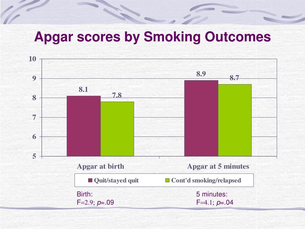 Apgar scores by Smoking Outcomes