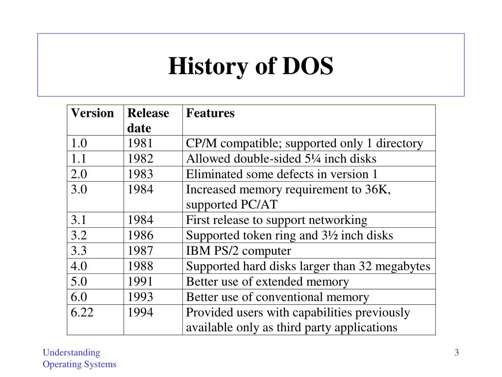 History of DOS